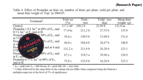 (Research Paper) Promalin Effect on 'Imperial Gala' and 'Fuji' Apple Trees