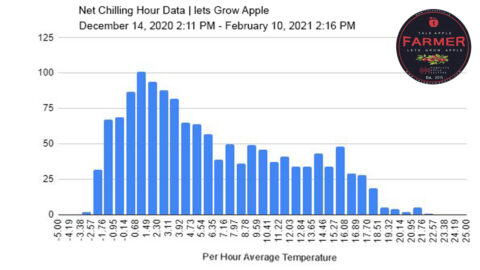 ( REVISED EDITION ) Net Chill Hour Data | lets Grow Apple